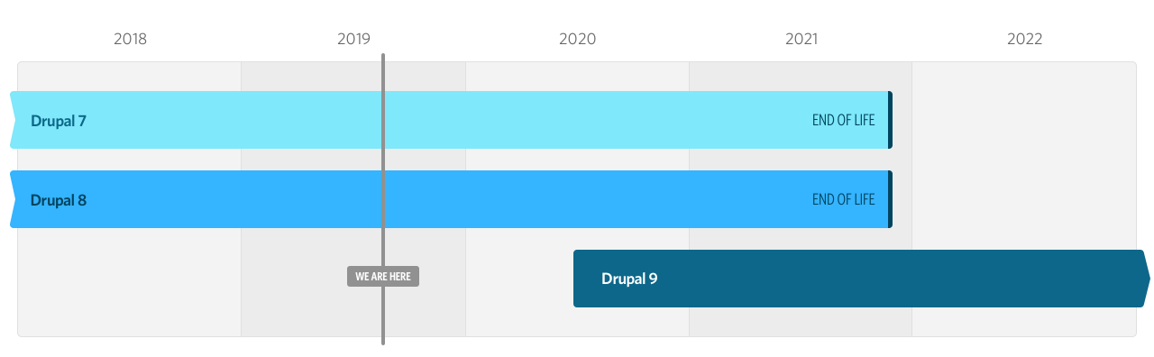 Drupal EOL Roadmap